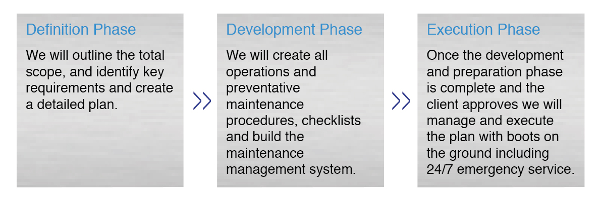 Our three phases Definition, Development and Execution